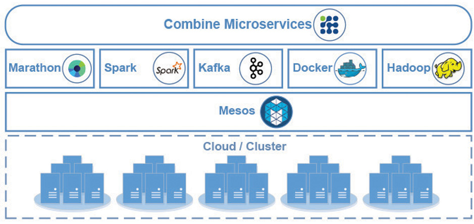 Combine - a lightweight design, heavyweight performance extensible software framework using microservices architecture.