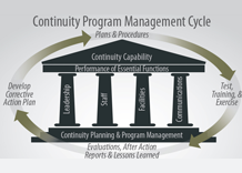 Diagram depicting the Continuity Program Management Cycle.