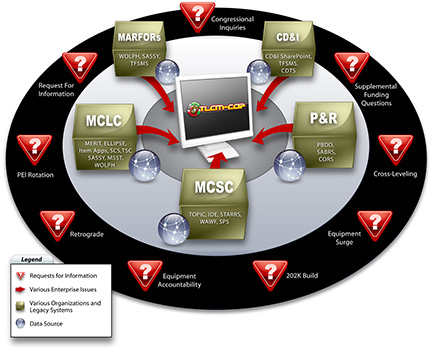 Total Life Cycle Management Common Operating Picture